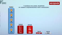 Nevşehir ve Adıyaman'ı Kapsayan ORC Anketi Sonuçları
