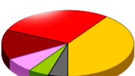 """Optimar'ın """"Bugün Seçim Olsa"""" Anketi"""