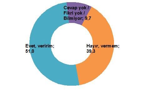 Optimar Anketinde Erdoğan'ın Oy Oranı!