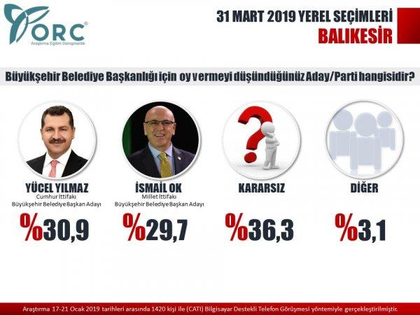 ORC Anketinde Ankara, Bursa, Antalya ve Mersin CHP diyor!