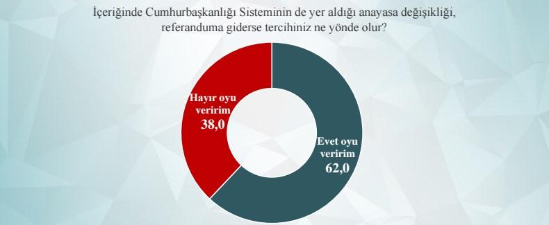 ORC'nin Anayasa Değişikliği Referandumu Anketinde Çarpıcı Sonuçlar