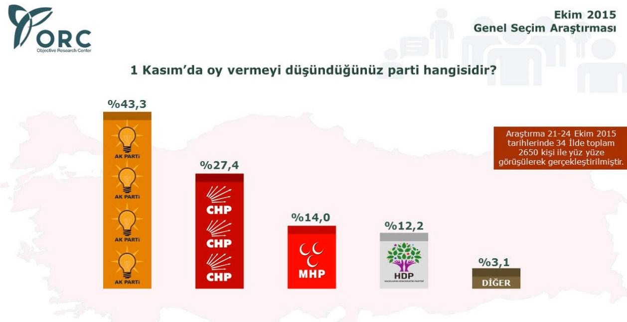 ORC Anketinde Partilerin Son Oy Oranları