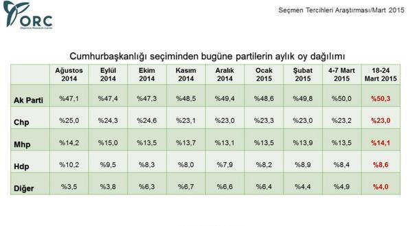 ORC'nin 2015 Genel Seçim Anketinde Şok Sonuçlar
