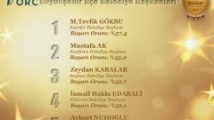 ORC'nin En Başarılı Belediye Başkanları Anketi