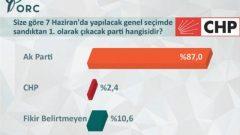 CHP Seçmeni Partilerine İnanmıyor