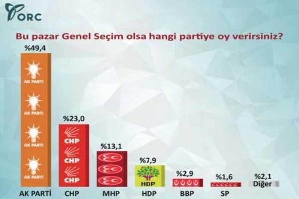 ORC'nin 33 ilde yaptığı Genel Seçim Anketi 2