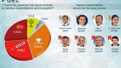 ORC'nin Hatay, Adana ve Mersin'i Kapsayan Seçim Anketi