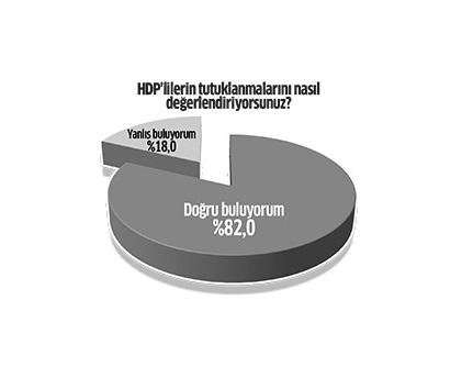 ORC Araştırma Şirketi'nin HDP Anketi