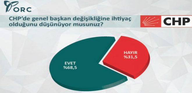 Bu Anket Kılıçdaroğlu'nu Üzecek!