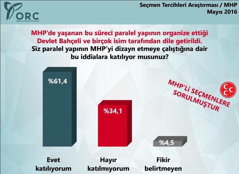 ORC'nin Şok MHP Anketi!