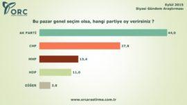 ORC'nin Eylül 2015 Anketinde AK Parti Yüzde 44'e Ulaştı!