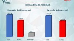 ORC Referandum Anketinde Evet mi Hayır mı Önde?