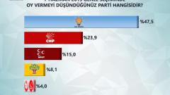 Yeni Akit yazarının anketinde AK Parti fark attı!