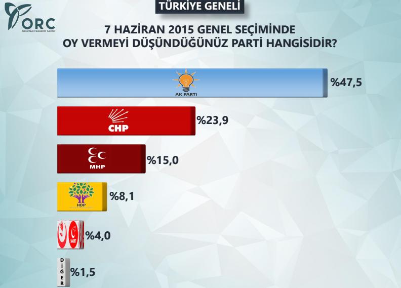 Yeni Akit yazarının anketinde AK Parti açık ara önde!