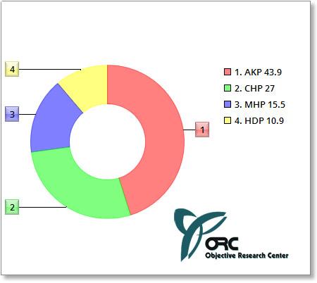 ORC Anketinde O 2 Parti Oylarını Artırdı
