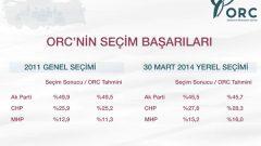 ORC anketinde AK Parti ilk kez bu orana ulaştı