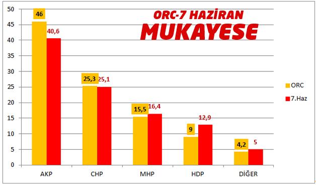Şok! ORC Anketinde HDP Baraj Altında Kaldı!