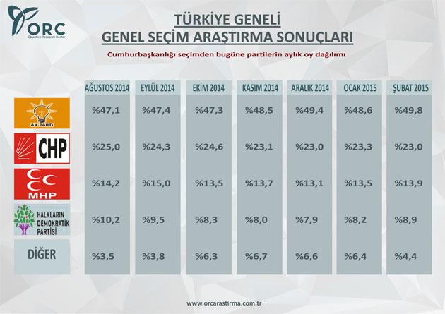 ORC'nin Türkiye Genelinde Yaptığı Seçim Anketi