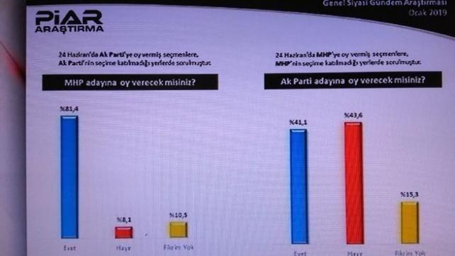 PİAR Araştırma Anketinde AK Parti'ye Şok!