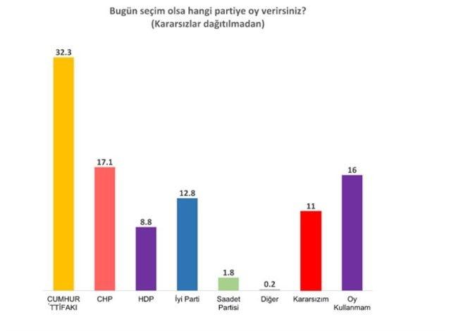 2018 Son Seçim Anketinde Çoğunluk Muhalefete Geçiyor!