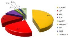 Politics Araştırma Şirketi'nin Son Anketinde CHP Düşüşte!