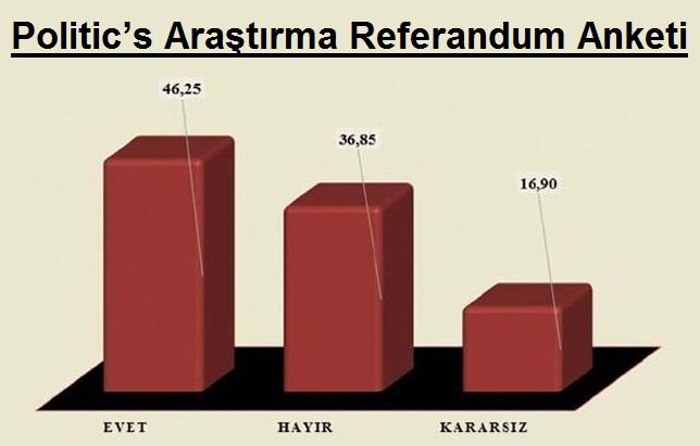 Son Referandum Anketinde Kararsız Seçmen Yüzde 16!