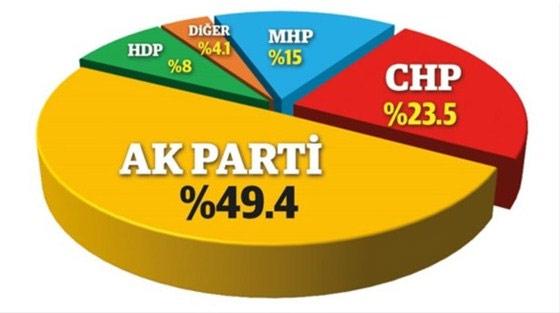 Pollmark'ın Son Genel Seçim Anketi