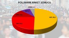 POLLMARK 2014'ün Son Seçim Anketi