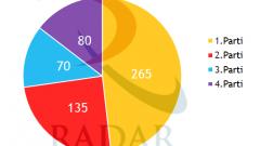 RADAR'ın Seçimlere 3 Gün Kala Son Anketi Açıklandı
