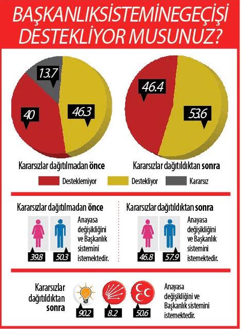 Referandum Anketinde Çarpıcı Sonuçlar! MHP Seçmeni İkiye Bölündü!
