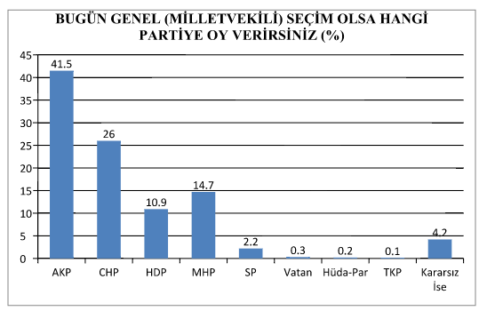 SAMER'in 28 ili kapsayan Genel Seçim Anketi