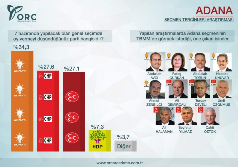 ORC Adana Seçim Anketi