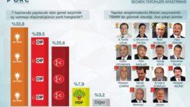 ORC'nin Akdeniz'in 6 ilinde yaptığı son anket