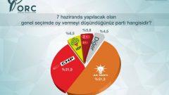 Son Ankette MHP'den Tarihi Düşüş