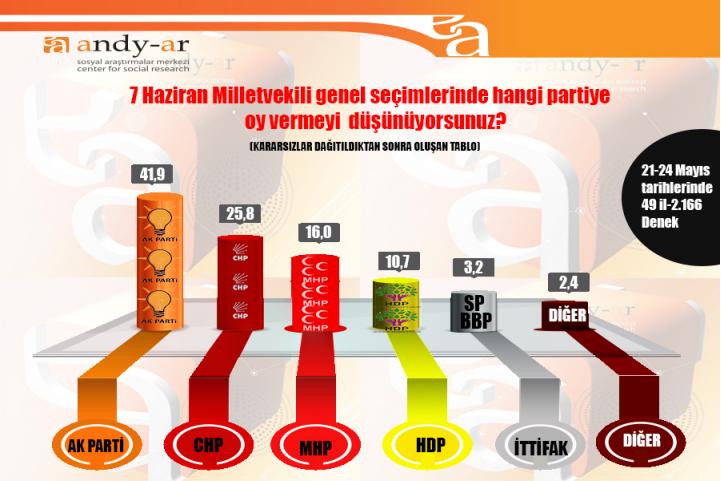 Son ankette HDP barajı geçiyor, AKP düşüşte