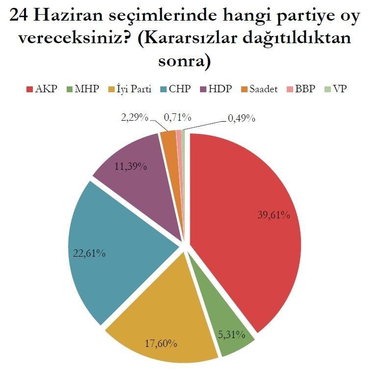 Son Ankette Akşener, Erdoğan ve İnce'nin Oy Oranları! Bomba Anket!