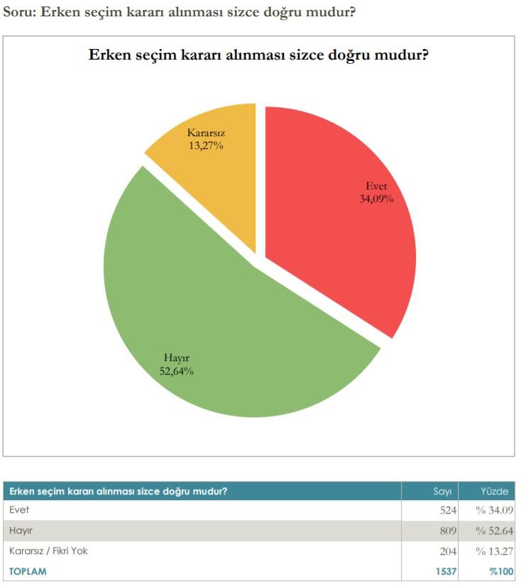 Son Erken Seçim Anketinde Çarpıcı Sonuç!