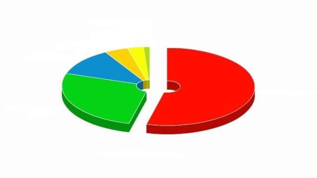 Son Seçim Anketlerine Göre Partilerin Oy Oranları