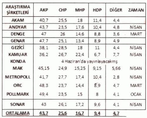 Son yapılan seçim anketleri: Adil Gür, ANAR, SONAR, DENGE, ORC, GEZİCİ...