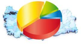 SONAR'ın Ekim 2015 Anketi Sonuçları