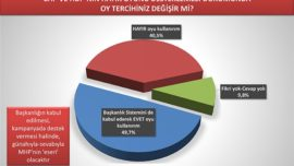 SONAR ve ORC'nin Başkanlık Sistemi Anketleri