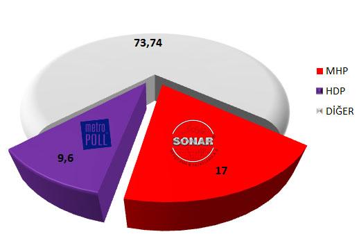 MetroPOLL ve SONAR'ın Son Seçim Anketi