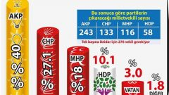 SONAR Anketinde AK Parti'den Tarihi Düşüş!
