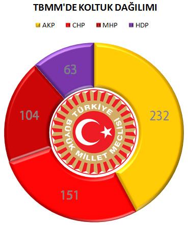 CHP'nin Seçim Anketi'nde Ortaya Çıkan İlginç Tablo