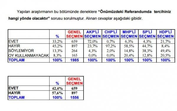 Referanduma 50 Gün Kala Son Anket Sonucu