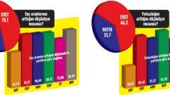 Türkiye Toplumsal Eğilimler Anketi'nden Çarpıcı Sonuçlar