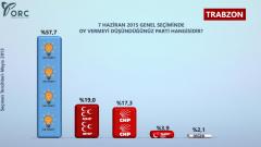 Erzurum ve Trabzon'da Son Durum