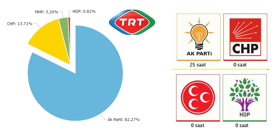 TRT'nin 1 Kasım Karnesi Şaşırtmadı