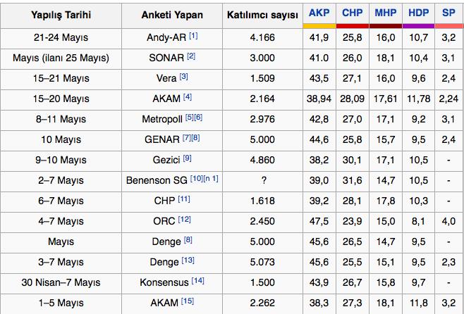 Bugüne Kadar Yapılmış Tüm Genel Seçim Anketi Sonuçları