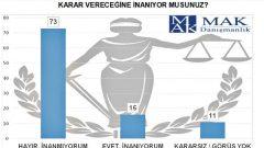 """""""Türk halkı mahkemelere ne kadar güveniyor"""" Anketi"""